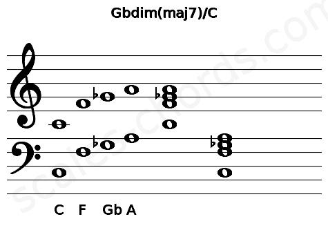 Musical staff for the Gbdim(maj7)/C chord