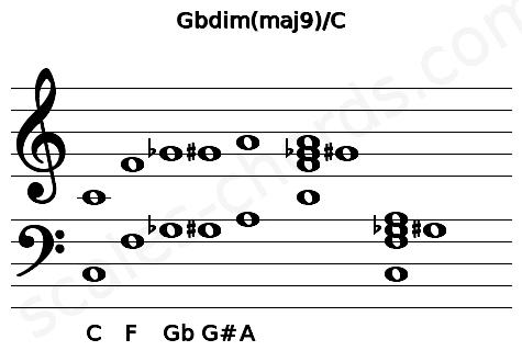 Musical staff for the Gbdim(maj9)/C chord