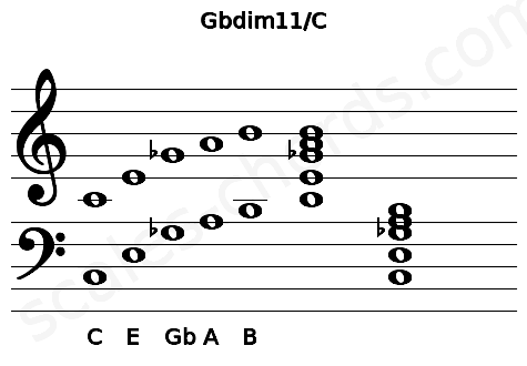 Musical staff for the Gbdim11/C chord