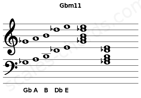 Musical staff for the Gbm11 chord