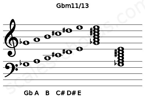 Musical staff for the Gbm11/13 chord
