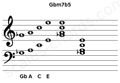 Musical staff for the Gbm7b5 chord