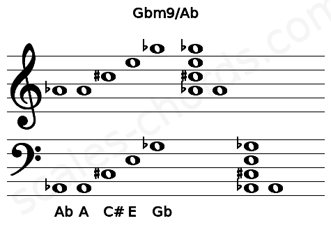 Musical staff for the Gbm9/Ab chord