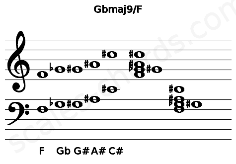 Musical staff for the Gbmaj9/F chord