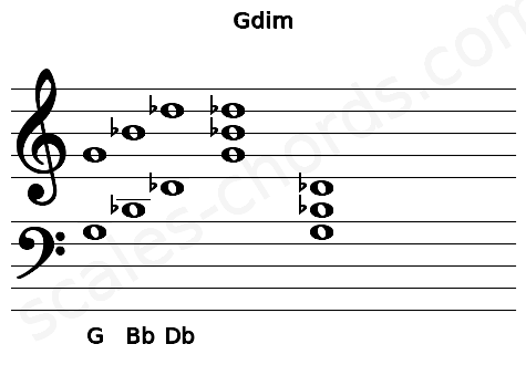 Musical staff for the Gdim chord