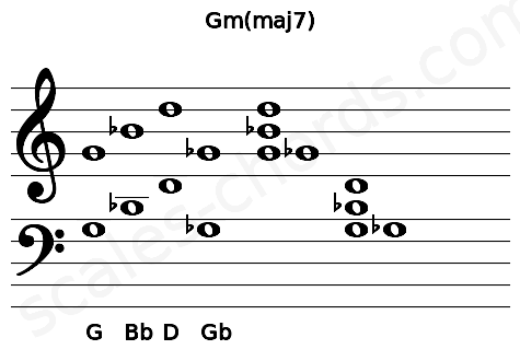 Musical staff for the Gm(maj7) chord