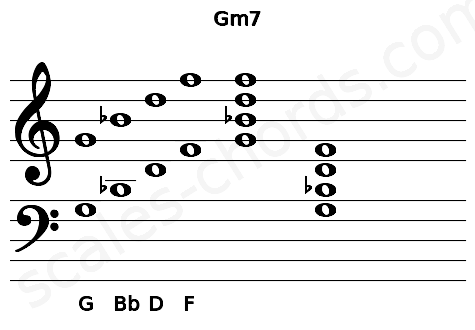 Musical staff for the Gm7 chord