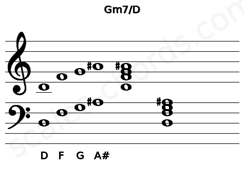 Musical staff for the Gm7/D chord