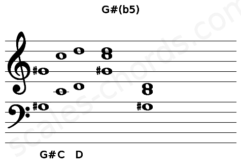 Musical staff for the G#(b5) chord