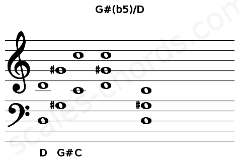 Musical staff for the G#(b5)/D chord