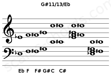 Musical staff for the G#11/13/Eb chord