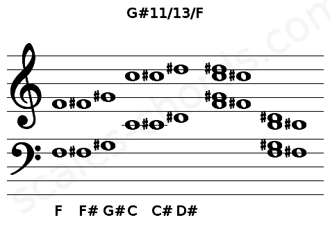 Musical staff for the G#11/13/F chord