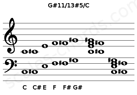 Musical staff for the G#11/13#5/C chord