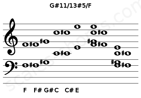Musical staff for the G#11/13#5/F chord