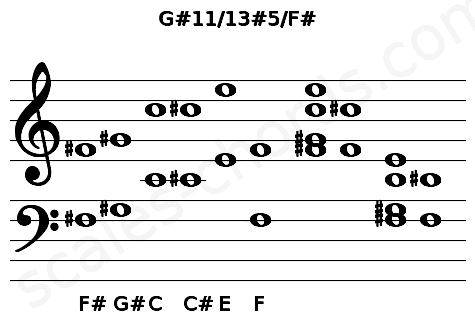 Musical staff for the G#11/13#5/F# chord