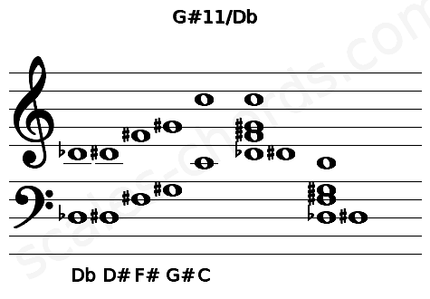 Musical staff for the G#11/Db chord