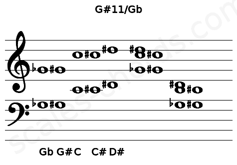 Musical staff for the G#11/Gb chord