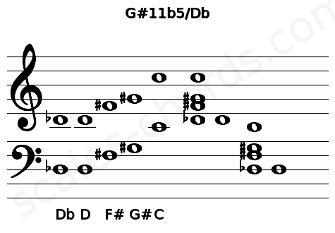 Musical staff for the G#11b5/Db chord