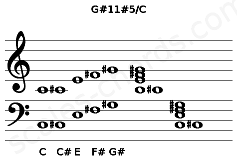 Musical staff for the G#11#5/C chord