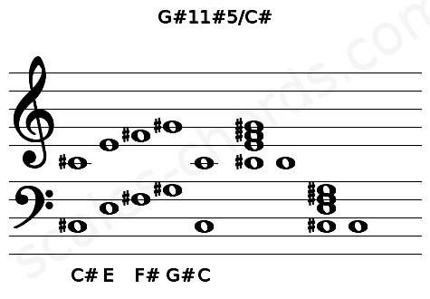 Musical staff for the G#11#5/C# chord