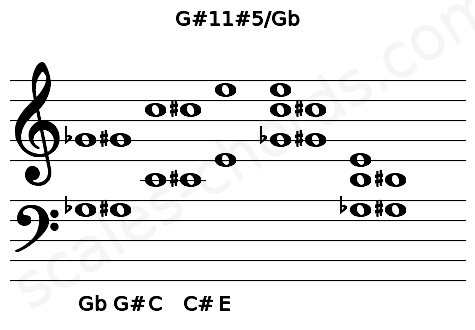Musical staff for the G#11#5/Gb chord