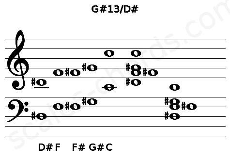 Musical staff for the G#13/D# chord