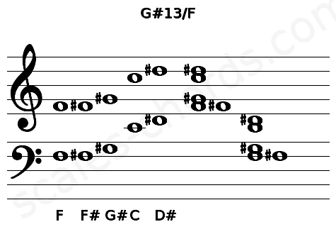 Musical staff for the G#13/F chord