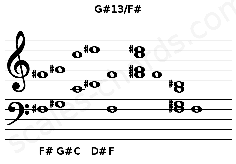 Musical staff for the G#13/F# chord