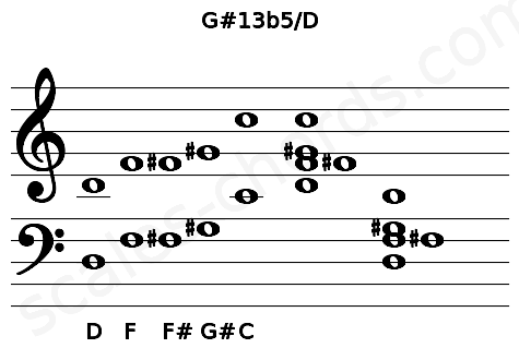Musical staff for the G#13b5/D chord