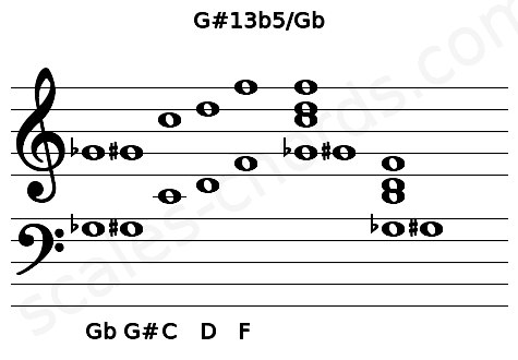 Musical staff for the G#13b5/Gb chord