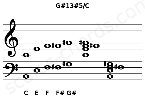 Musical staff for the G#13#5/C chord