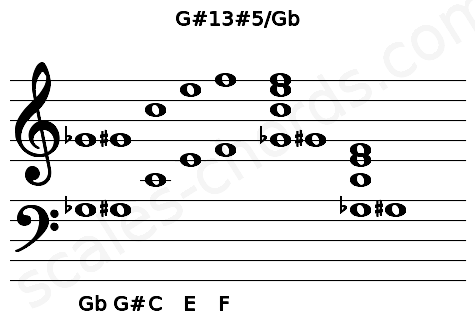 Musical staff for the G#13#5/Gb chord
