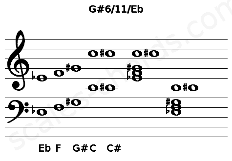 Musical staff for the G#6/11/Eb chord