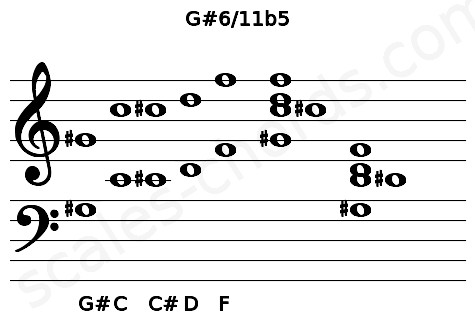 Musical staff for the G#6/11b5 chord