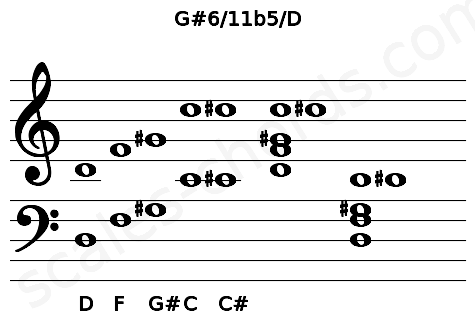Musical staff for the G#6/11b5/D chord