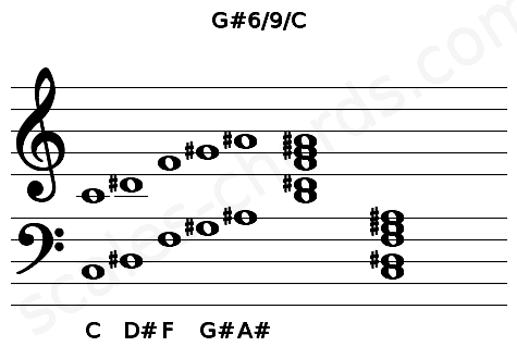 Musical staff for the G#6/9/C chord