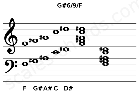 Musical staff for the G#6/9/F chord