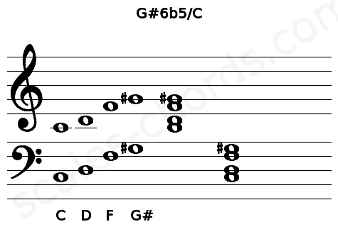 Musical staff for the G#6b5/C chord