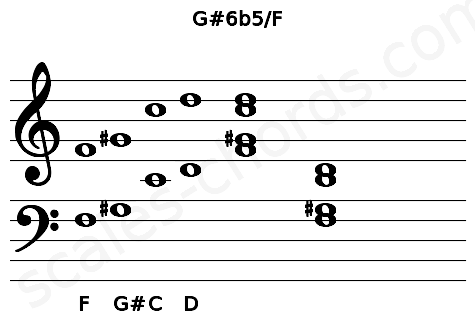 Musical staff for the G#6b5/F chord