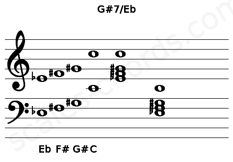 Musical staff for the G#7/Eb chord