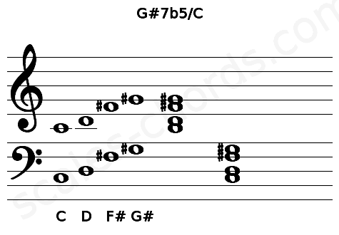Musical staff for the G#7b5/C chord