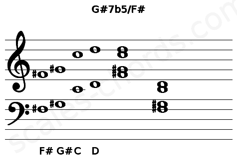 Musical staff for the G#7b5/F# chord