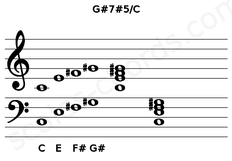 Musical staff for the G#7#5/C chord