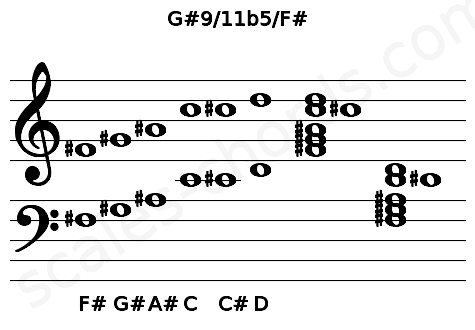 Musical staff for the G#9/11b5/F# chord