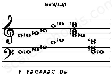 Musical staff for the G#9/13/F chord