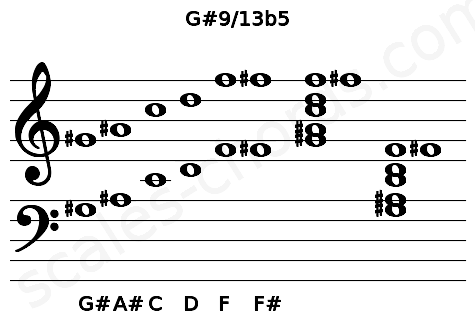 Musical staff for the G#9/13b5 chord
