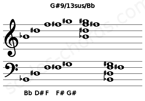 Musical staff for the G#9/13sus/Bb chord
