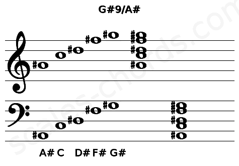 Musical staff for the G#9/A# chord