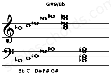 Musical staff for the G#9/Bb chord