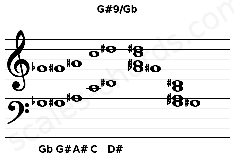 Musical staff for the G#9/Gb chord